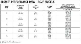 Horizontal Ultra 90% Communicating Modulating Gas Furnace 105,000 BTU